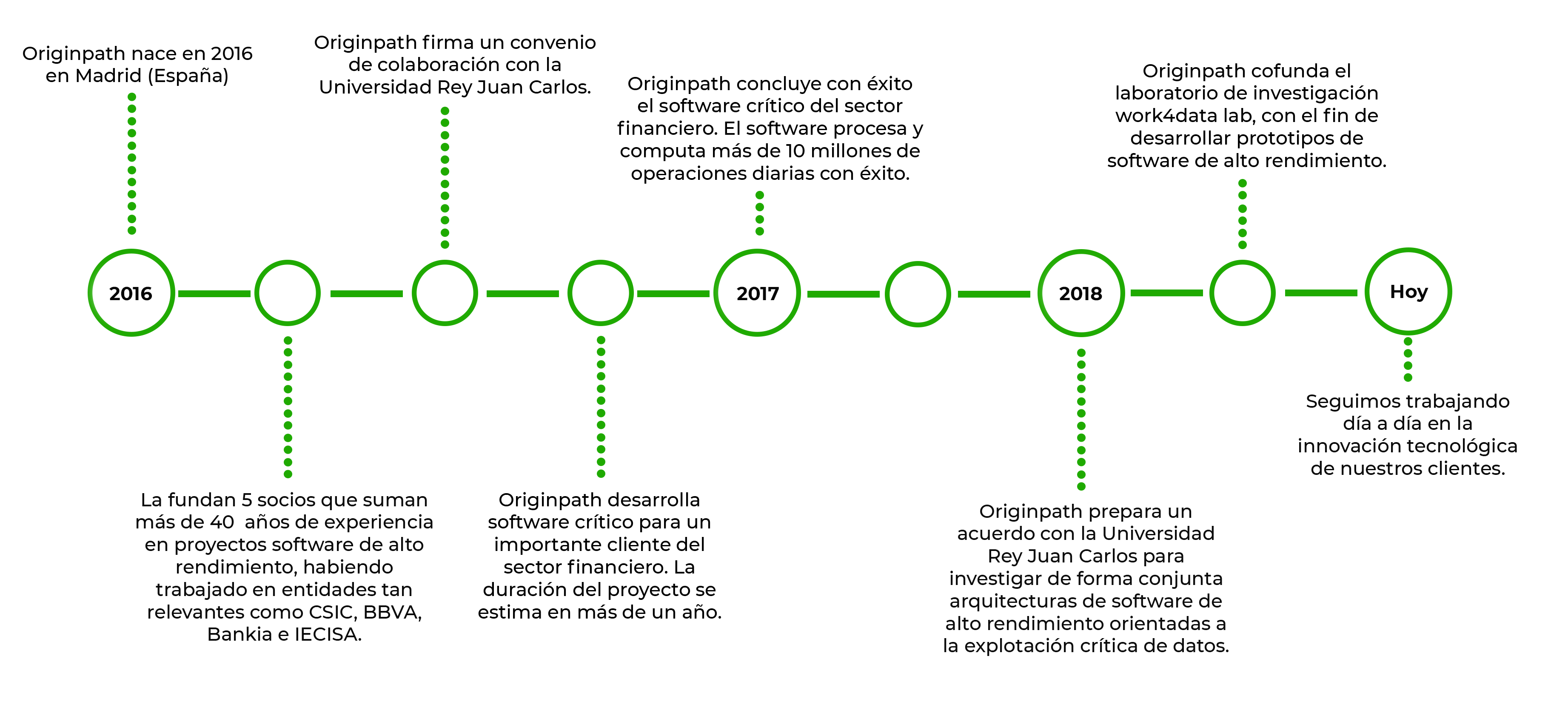 timeline originpath horizontal definitivo